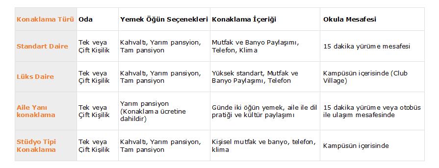 Sprachcaffe Malta Dil Okulu Konaklama Seçenekleri